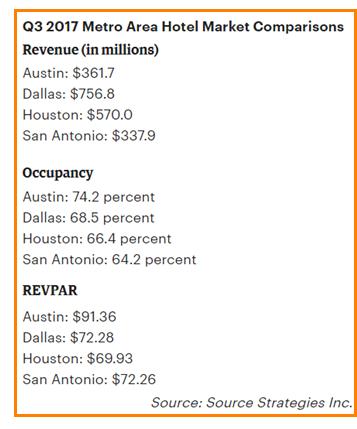 Q3 2017 Metro Area Hotel Market Comparisons  Revenue (in millions) Austin: $361.7 Dallas: $756.8 Houston: $570.0 San Antonio: $337.9 Occupancy Austin: 74.2 percent Dallas: 68.5 percent Houston: 66.4 percent San Antonio: 64.2 percent REVPAR Austin: $91.36 Dallas: $72.28 Houston: $69.93 San Antonio: $72.26 Source: Source Strategies Inc.