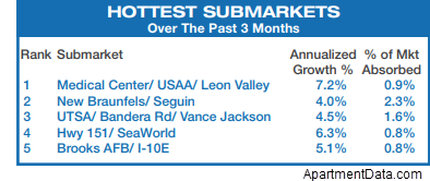 Hottest submarkets over the past 3 months.