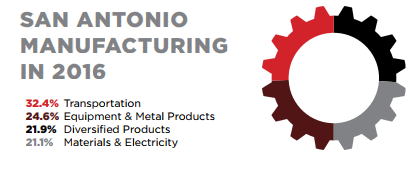 SAN ANTONIO MANUFACTURING IN 2016: 32.4% Transportation 24.6% Equipment & Metal Products 21.1% Materials & Electricity 21.9% Diversified Products