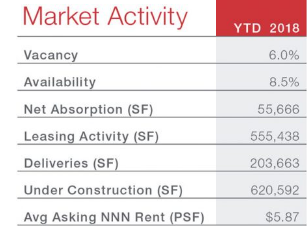 San Antonio March 2018 Industrial Market Activity: Vacancy – 6%, Availability – 8.5%, Net Absorption – 55,666 sf, Leasing Activity – 555,438 sf, Deliveries – 203,663 sf, Under Construction – 620,592, Avg Asking NNN Rent – $5.87 psf.