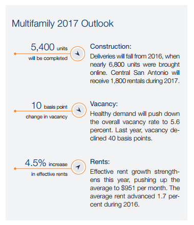 The new Marcus & Millichap second quarter 2017 reports Class C apartment vacancy falls.