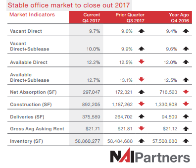 Market Indicators Current Q4 2017 Prior Quarter Q3 2017 Year Ago Q4 2016 Vacant Direct 9.7% 9.6% 9.4% Vacant Direct+Sublease 10.0% 9.9% 9.6% Available Direct 12.2% 12.5% 12.0% Available Direct+Sublease 12.7% 13.1% 12.5% Net Absorption (SF) 297,047 172,321 718,523 Construction (SF) 892,205 1,187,262 1,330,808 Deliveries (SF) 375,589 264,702 94,509 Gross Avg Asking Rent $21.71 $21.81 $21.12 Inventory (SF) 58,860,277 58,484,688 57,508,880