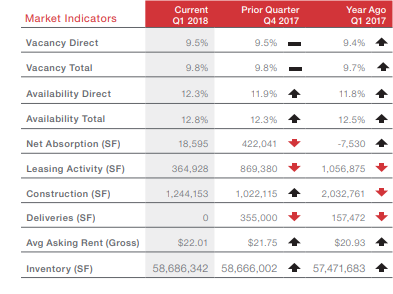 1Q 2018 Market indicators for the San Antonio Office Market.