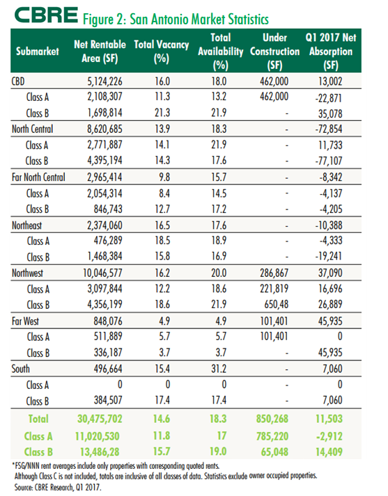 San Antonio submarkets stats for first quarter 2017 says CBRE