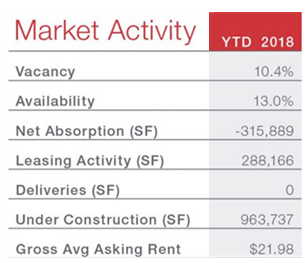 San Antonio office market activity: vacancy – 10.4%, availability – 13%, net absorption – -325,889 sf, leasing activity – 288,166 sf, deliveries – 0, Under construction – 963,737 sf, gross average asking rent – $21.98.