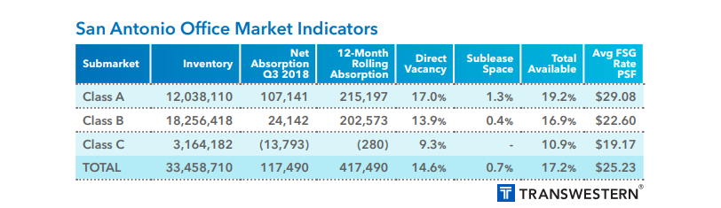 Transwestern infographic on Office Market 3Q 2018