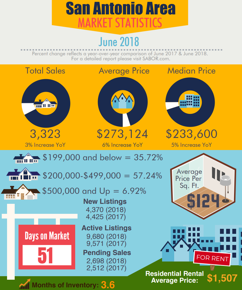 San Antonio-area Market Statistics: June 2018 MLS Infographic.