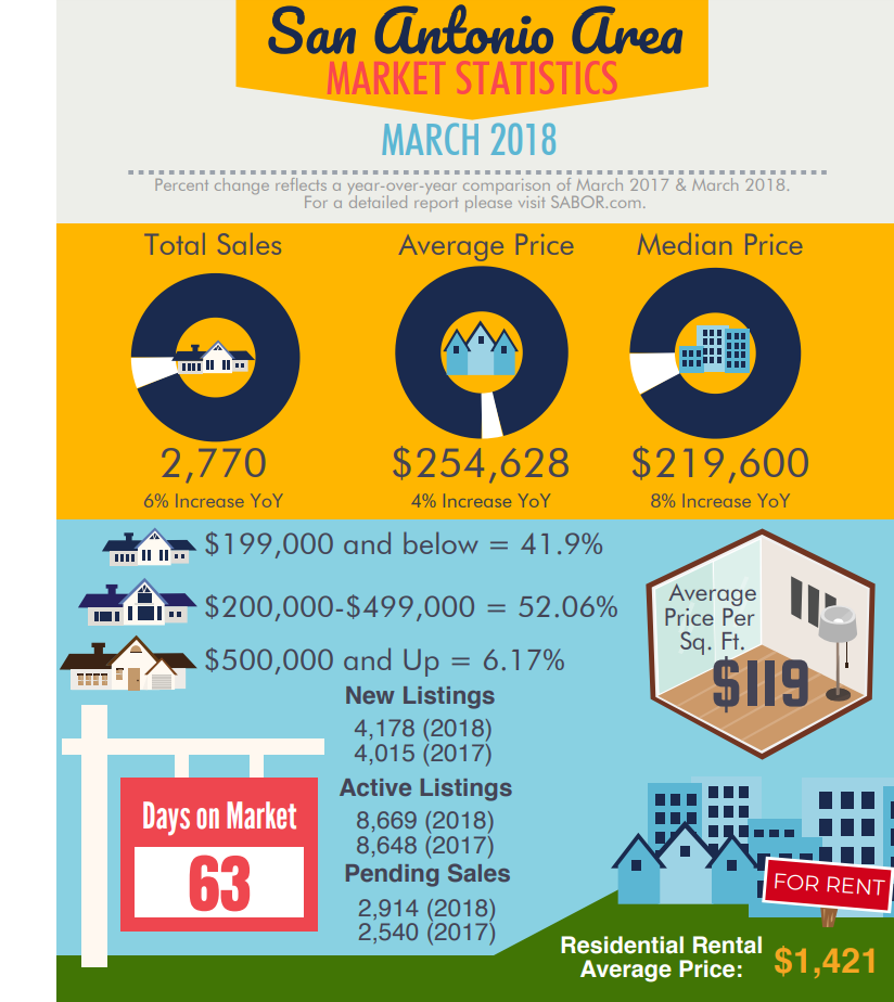 San Antonio Area Housing Market Statistics