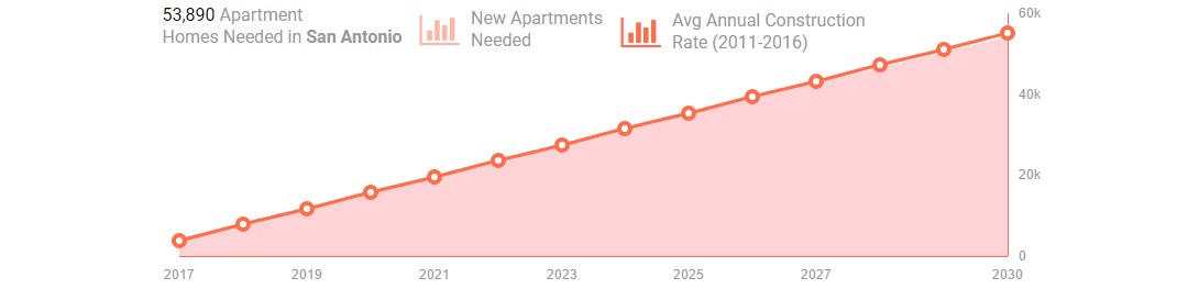 54K Apartment Homes Needed in San Antonio