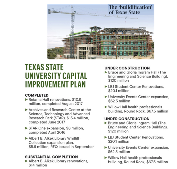 Texas State construction projects