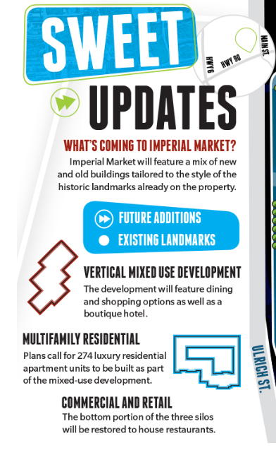 Imperial Market will feature a mix of new and old buildings tailored to the style of the historic landmarks already on the property.
