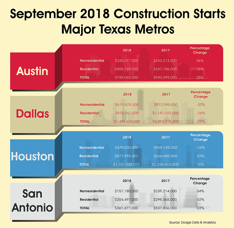 September 2018 construction Starts Major Texas Metros, for Austin, Dallas, Houston, and San Antonio.