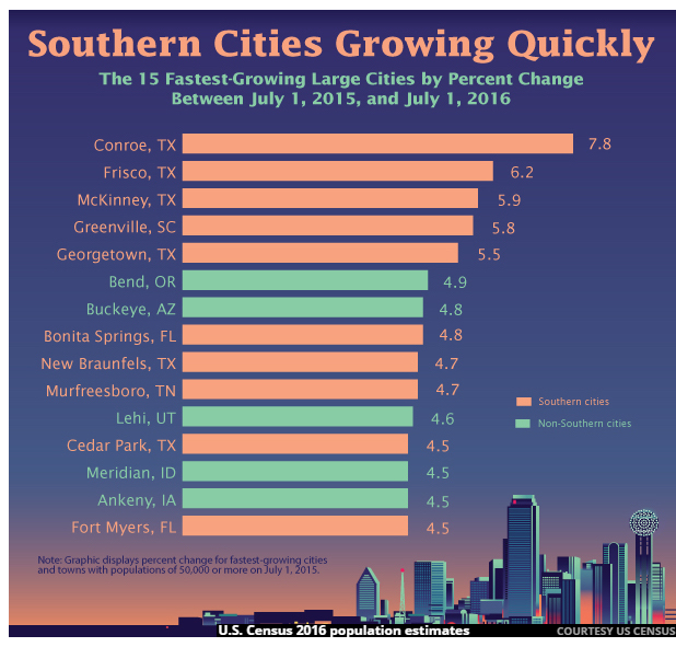 Graphic of quickest growing cities