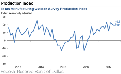 The Production Index from the Texas Manufacturing Outlook Survey