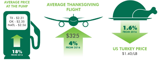 CBRE Thanksgiving report