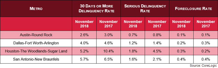 Comparisons for Texas' top four metros between Nov. 2017 and Nov. 2018 for delinquency rates and foreclosure rates