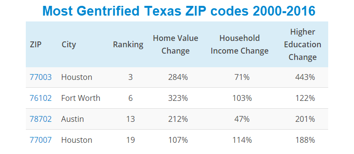 Most gentrifyied ZIP codes 2000-2016