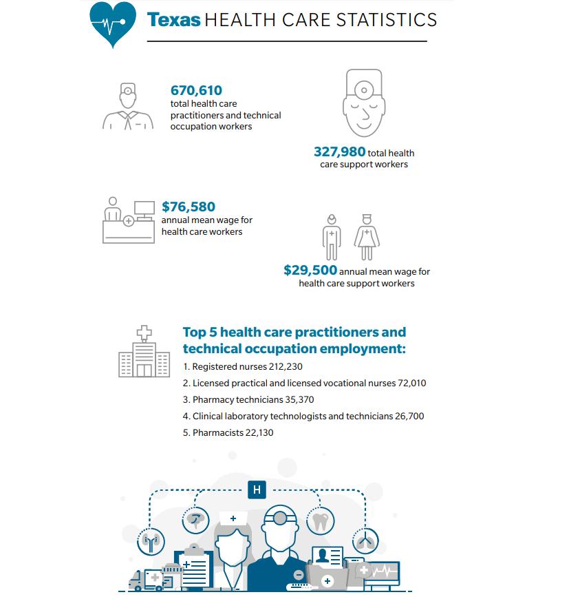 Texas Health Care Statistics