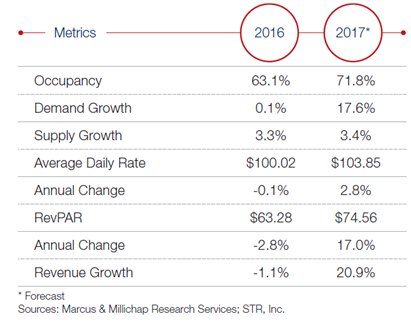 Metrics from Marcus & Millichap report