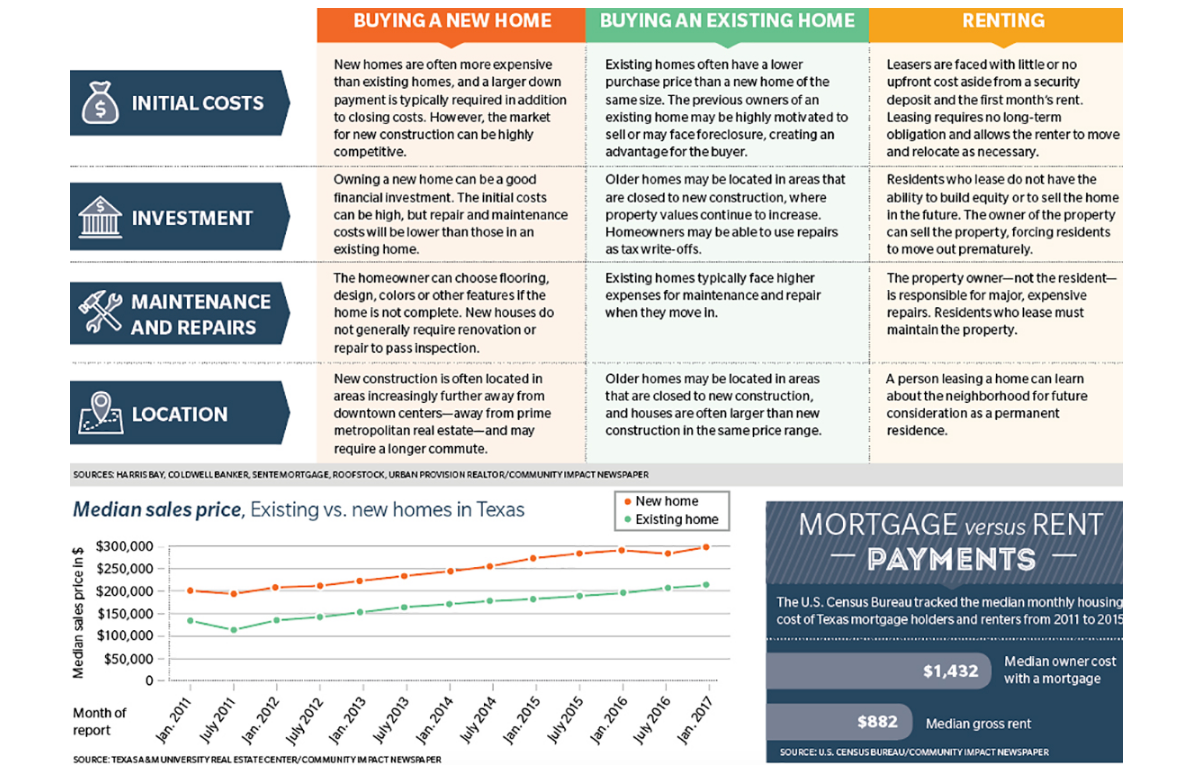 Graphic giving information on whether to buy a new rent or buy a old houst in Texas