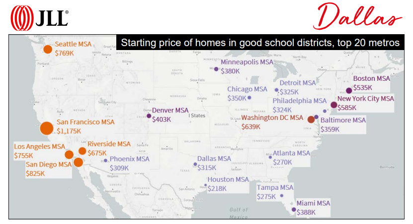 Starting price of homes in good school districts, top 20 metros.