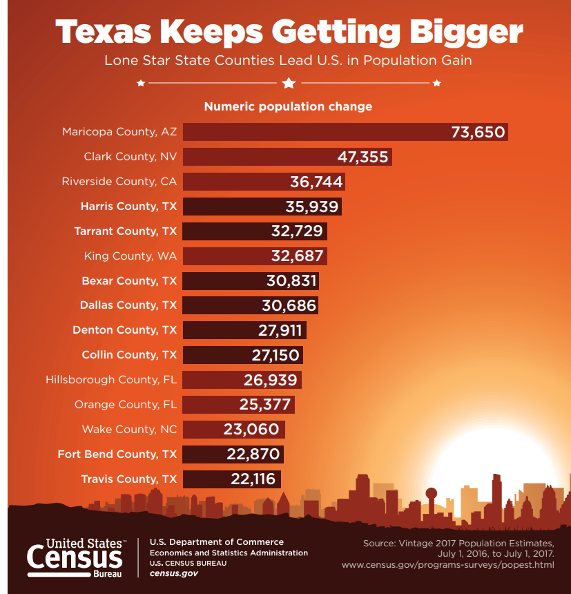 Texas Keeps Getting Bigger: Lone Star State Counties Lead U.S. in Population Growth