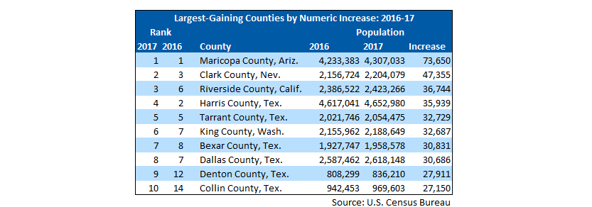 list of top ten largest-gaining counties