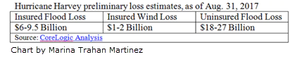 Chart showing Hurricane Harvey preliminary loss estimates