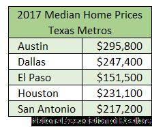 2017 Median Home Prices, Texas Metros: Austin - $295,800, Dallas - $247,400, El Paso - $151,500, Houston - $231,100., and San Antonio - $217,200.