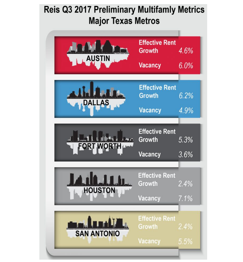 An infographic showing the Effective Rent Growth Rate and the Vacancy Rate: for Austin–4.6% and 6.0%%, for Dallas–6.2% and 4.9%, for Fort Worth–5.3% and 3.6%, for Houston–2.4% and 7.1%, and for San Antonio–2.4% and 5.5%.