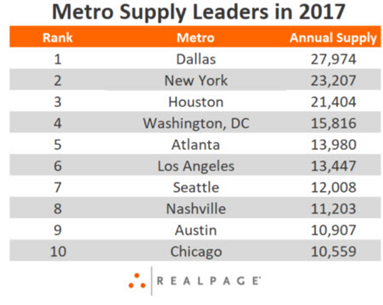 Top 10 ten Metro Multifamily supply leaders