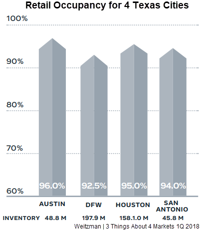 Retail Occupancy for 4 Texas Cities: Austin, DFW, Houston, and San Antonio—from the Weitzman
