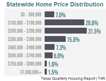 Statewide home price distribution from the 3Q 2018 Texas Quarterly Housing Report.