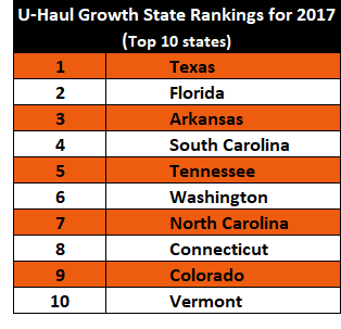 Table to Top 10 growth states