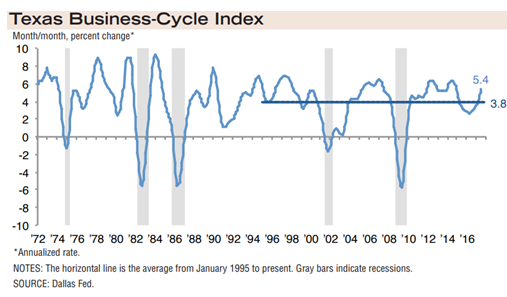 Texas Business-Cycle Index July 2017 data