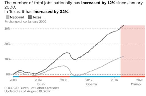 Texas and US job growth since 2000