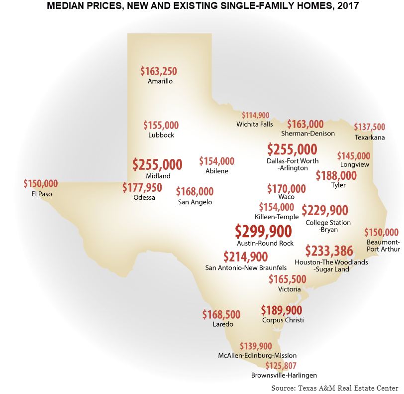 Median Prices, New and existing single-family homes