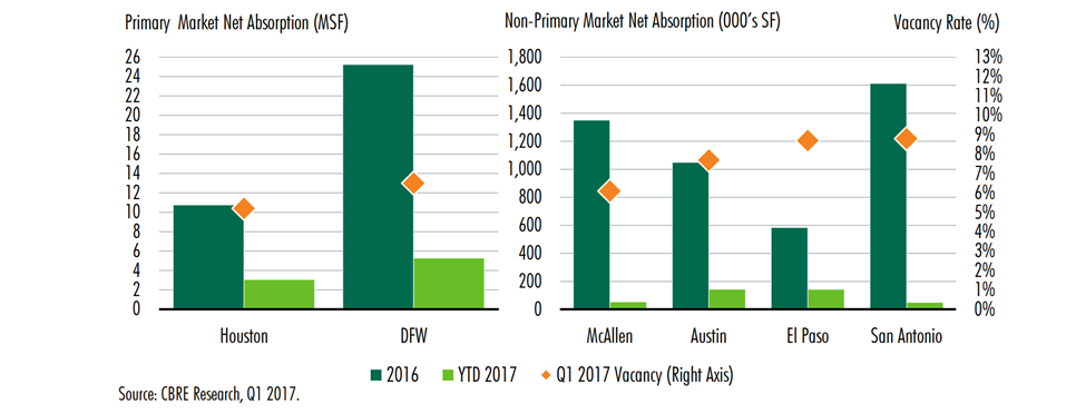 Bar chart of Net Absorption for Houston, DFW, McAllen, Austin, El Paso, San Antonio