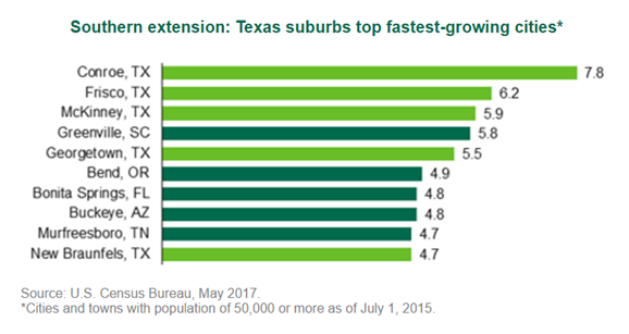 The data shows that suburbs in Texas are the fastest growing cities in population.