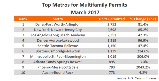 top metro multifamily permits march 2017 DFW first