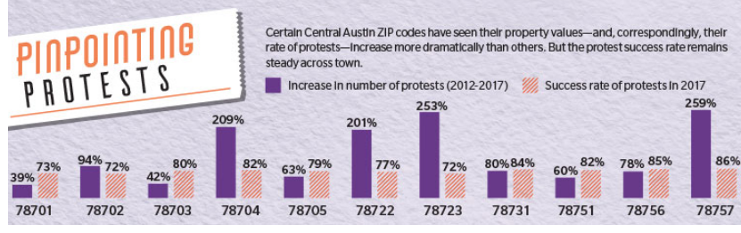 Pinpointing Protests: Certain Central Austin ZIP codes have seen their property values—and, correspondingly, their rate of protests—increase more dramatically than others. But, the protest success rate remains steady across town.