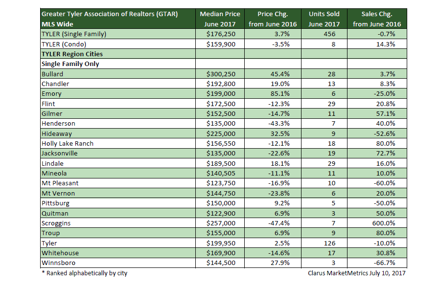 Tyler housing statistics have been released by the Greater Tyler Association of Realtors.