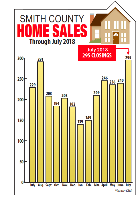 Smith County Home Sales through July 2018