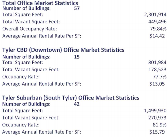 Stats on the Tyler office market