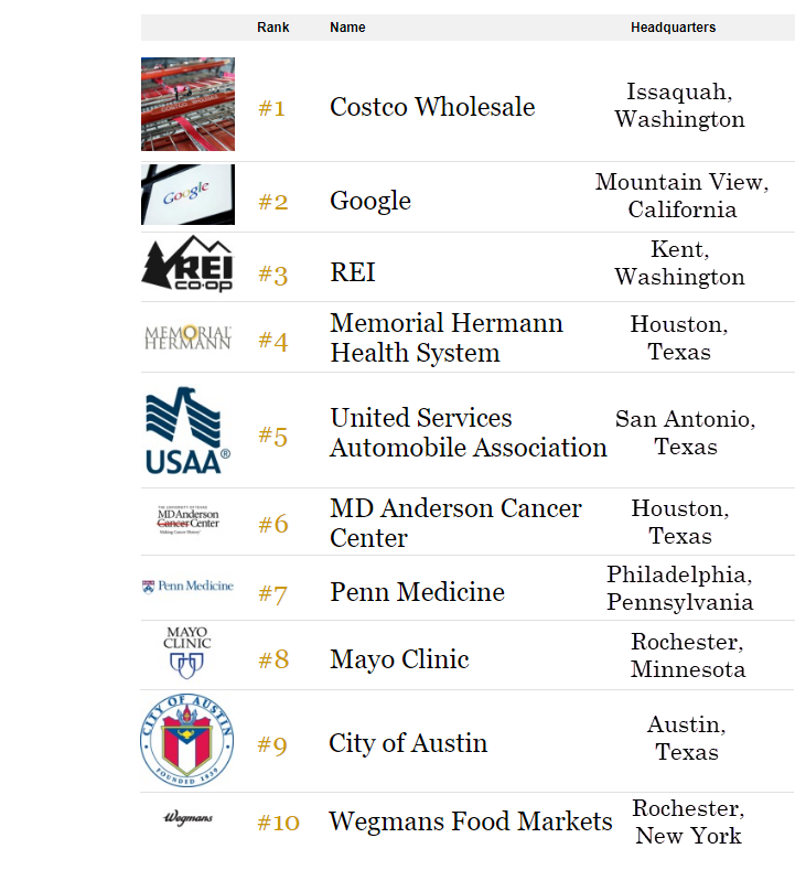 List of America's top large employers
