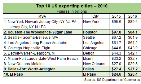 Top 10 US exporting Cities - 2016: (In order) New York, Houston, Seattle, Los Angeles, Chicago, Detroit, Miami, New Orleans, Dallas, El Paso.