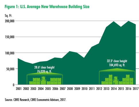 U.S. Average New Warehouse Building Size
