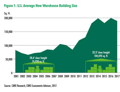 U.S. Average New Warehouse Building Size