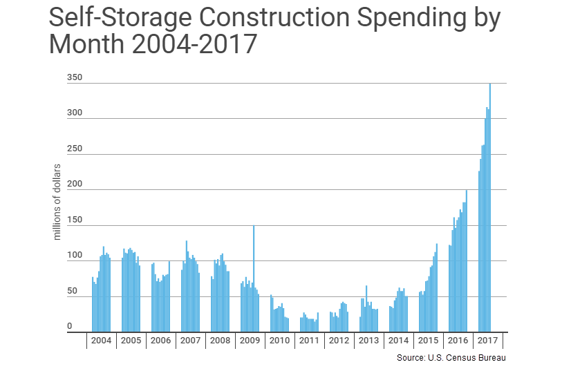 Self-Storage Construction Spending by Month, 2004 through 2017. the graph shows a significant spike in spending in 2017, more than tripling from 2015-levels.