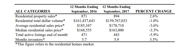 A graph from the Swearingen comparing the 12 months ending September 2017 to the 12 months ending September 2016.